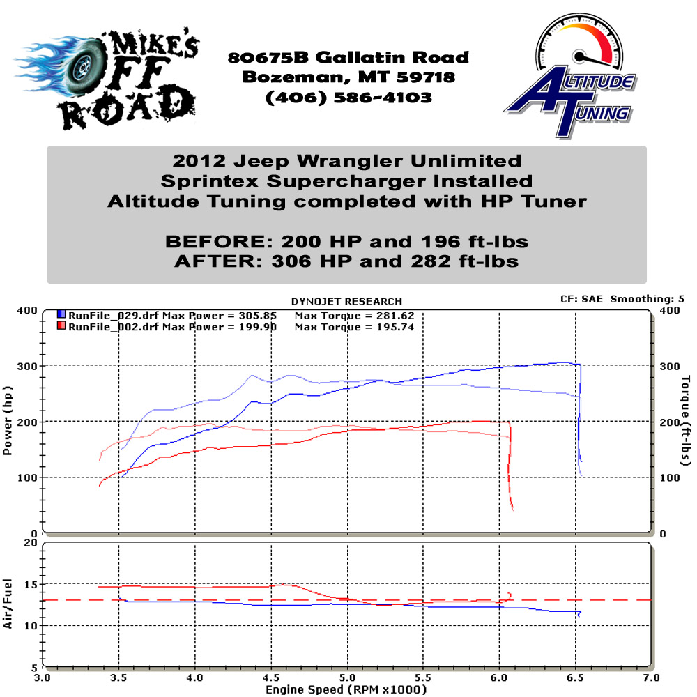 Jeep Wrangler Unlimited Sprintex Supercharger Dyno Graph
