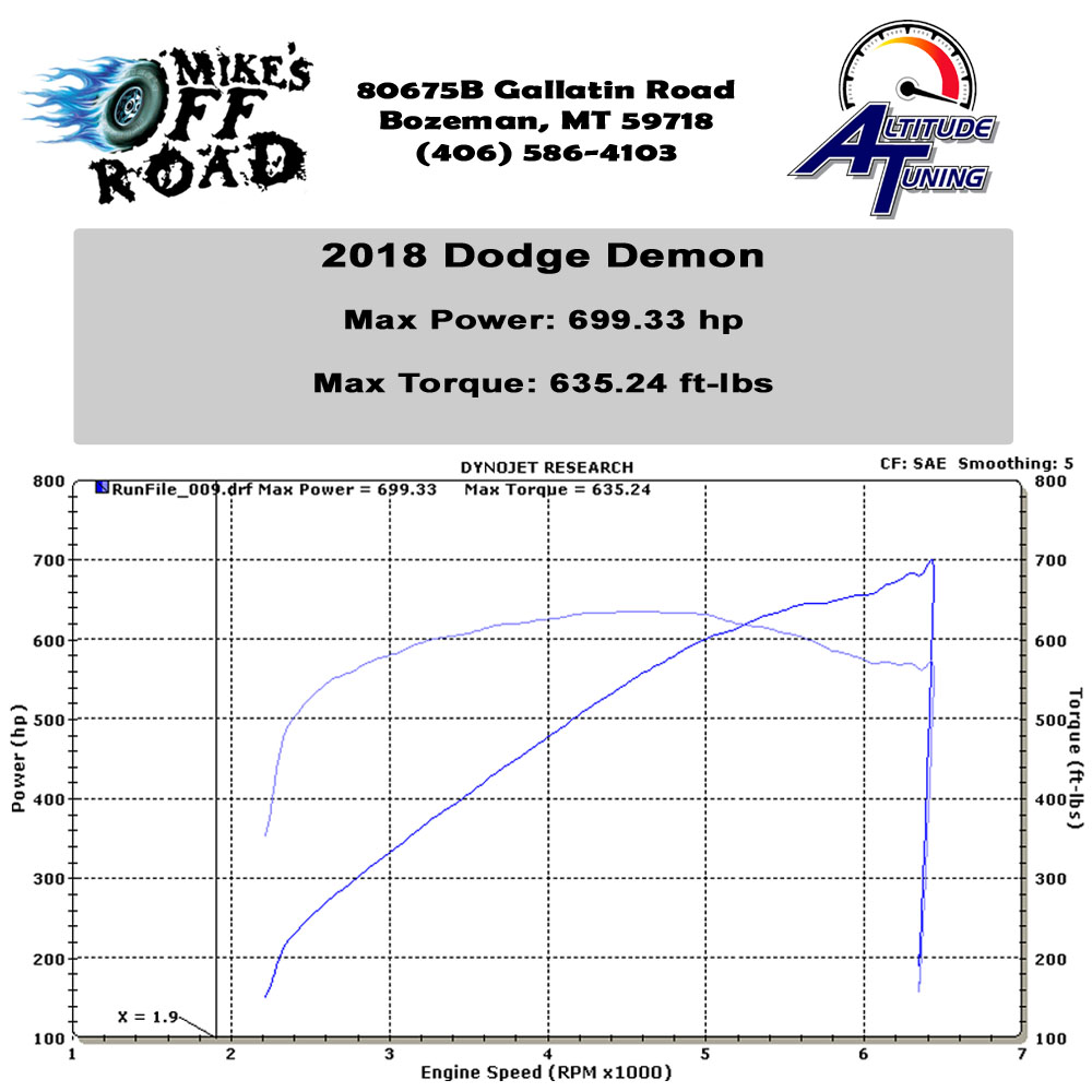 2018 Dodge Demon Dyno Graph